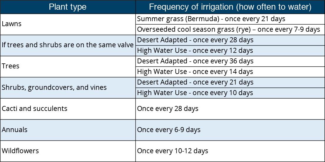 February watering schedule
