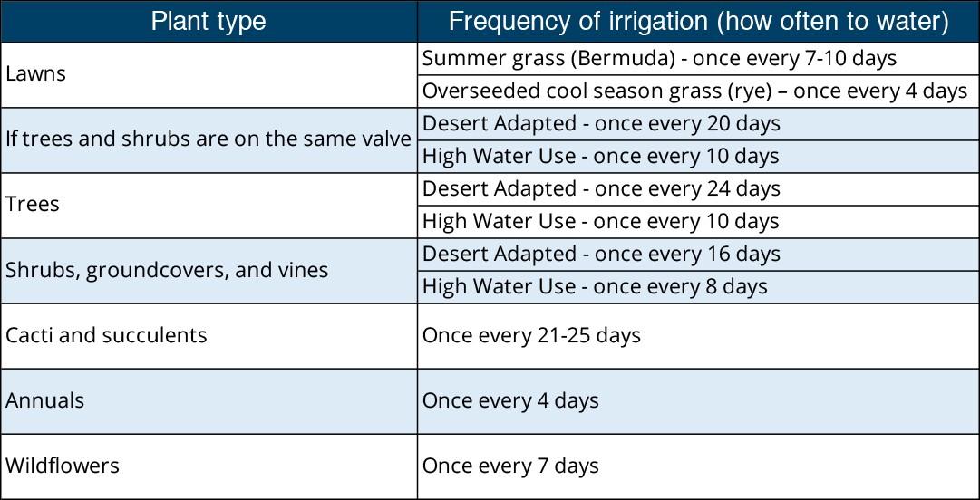 April watering schedule