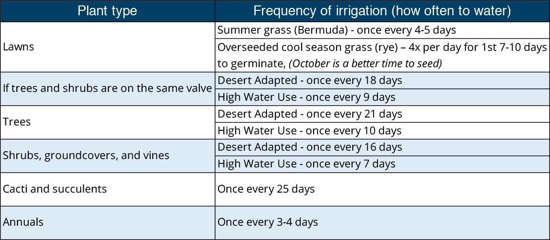 September watering schedule