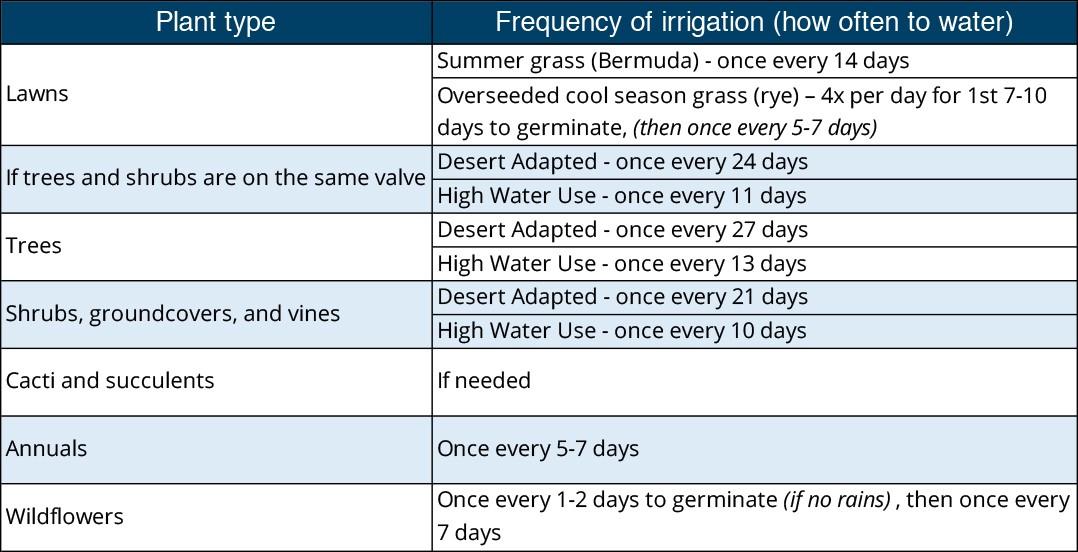 November watering schedule