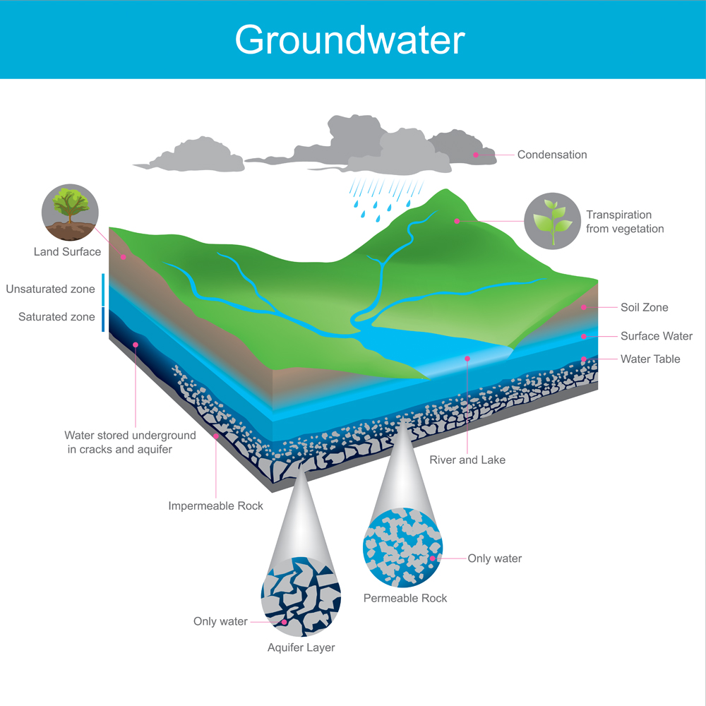 Groundwater Infographic